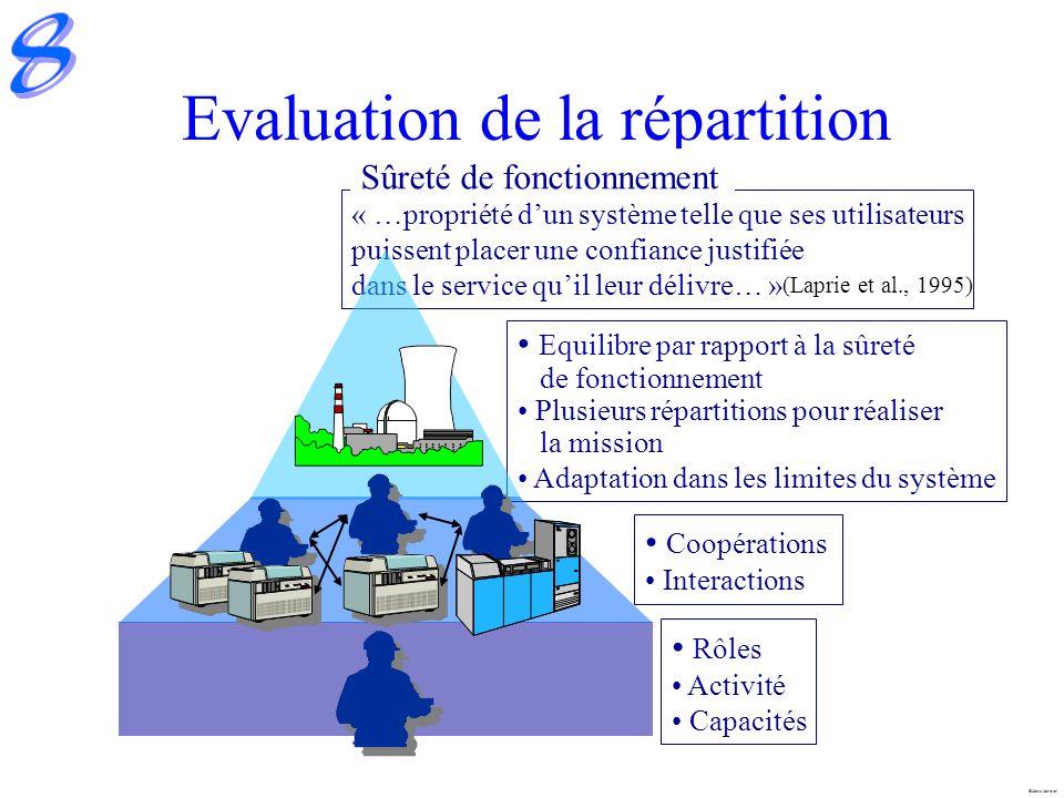 Marc Mersiol Evaluation de la répartition « …propriété dun système telle que ses utilisateurs puissent placer une confiance justifiée dans le service