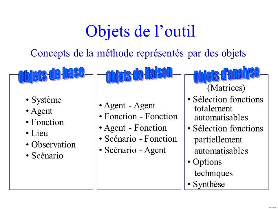 Marc Mersiol Objets de loutil Concepts de la méthode représentés par des objets Système Agent Fonction Lieu Observation Scénario Agent - Agent Fonctio