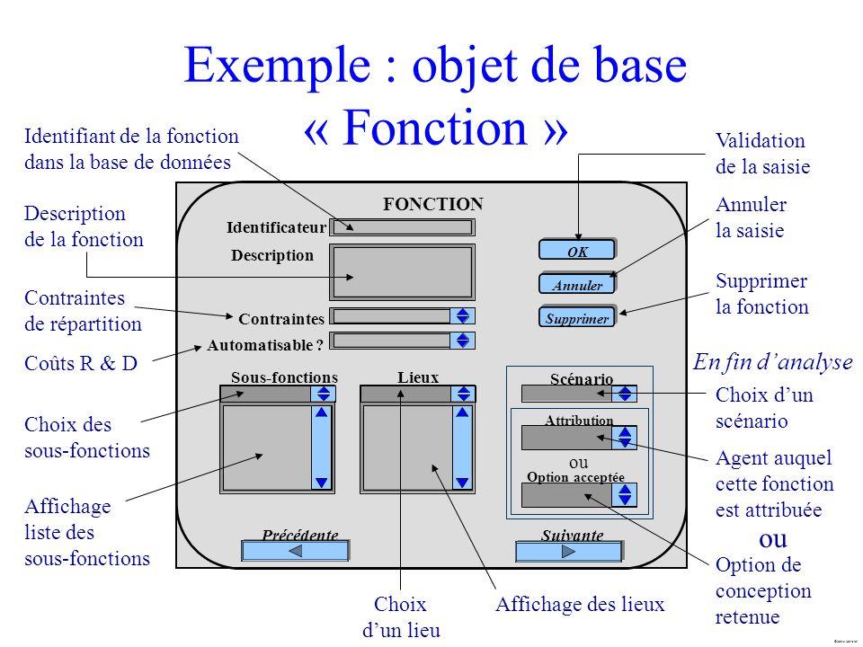 Marc Mersiol Exemple : objet de base « Fonction » Choix des sous-fonctions Affichage liste des sous-fonctions Validation de la saisie Identifiant de l