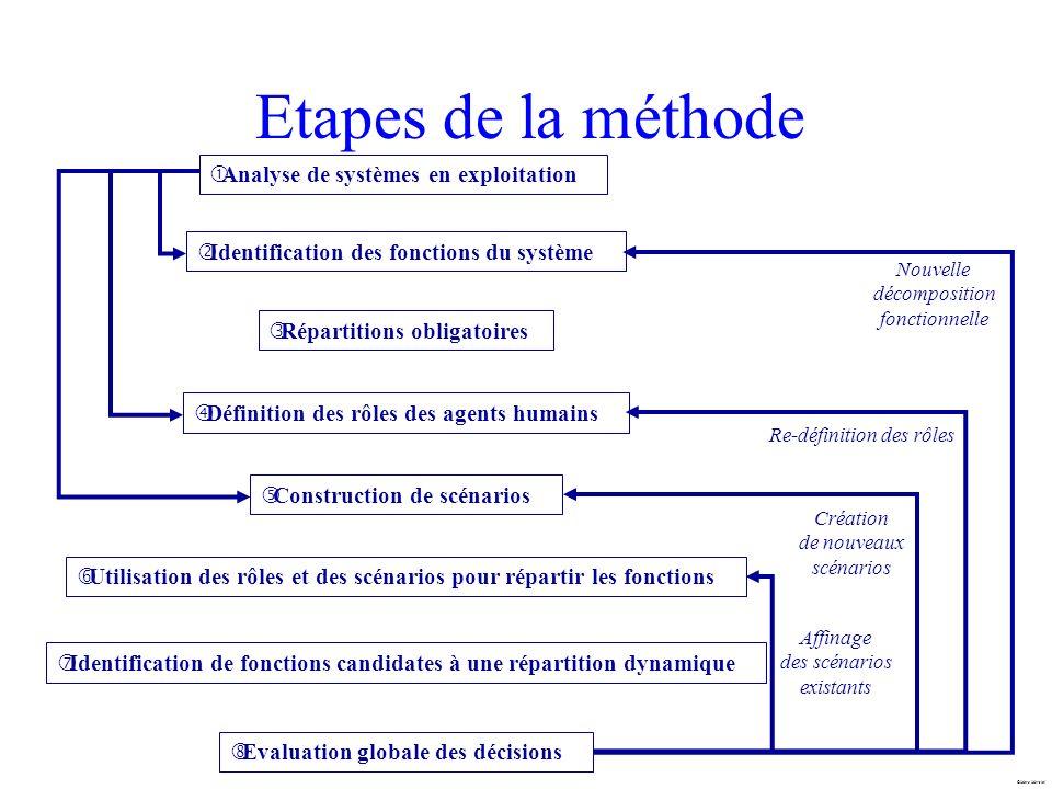 Marc Mersiol Etapes de la méthode Identification des fonctions du système Répartitions obligatoires Construction de scénarios Utilisation des rôles et