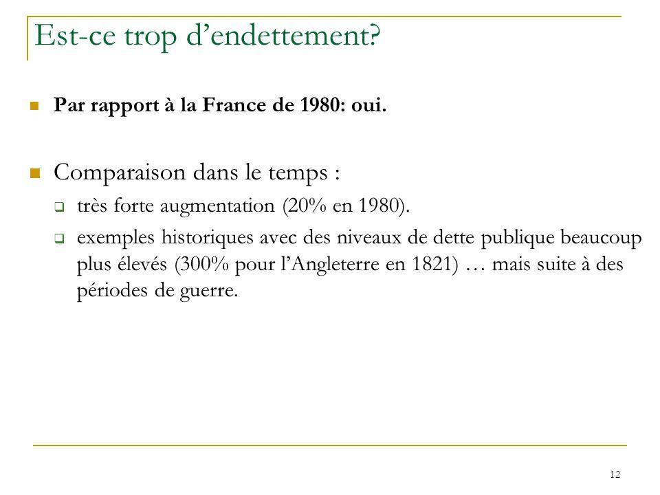 12 Est-ce trop dendettement? Par rapport à la France de 1980: oui. Comparaison dans le temps : très forte augmentation (20% en 1980). exemples histori