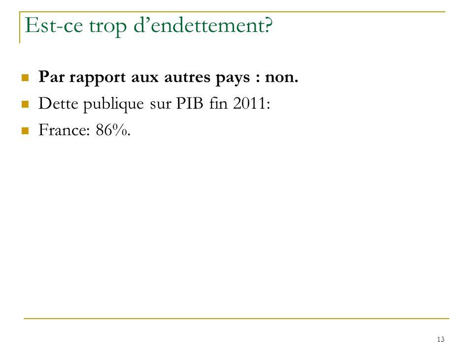 13 Est-ce trop dendettement? Par rapport aux autres pays : non. Dette publique sur PIB fin 2011: France: 86%.