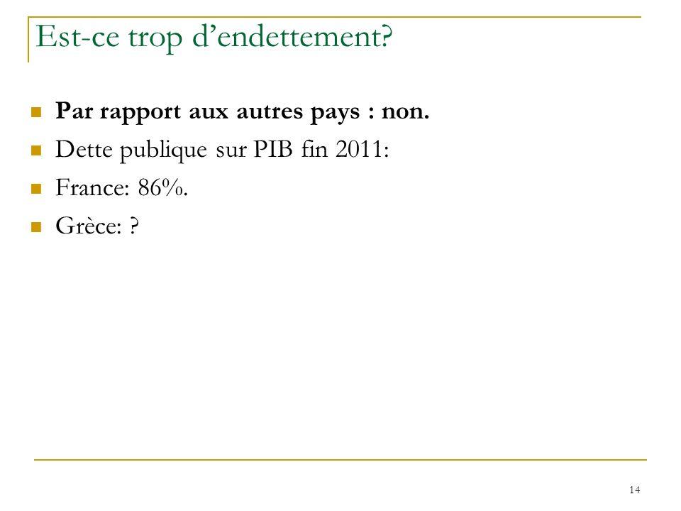 14 Est-ce trop dendettement? Par rapport aux autres pays : non. Dette publique sur PIB fin 2011: France: 86%. Grèce: ?