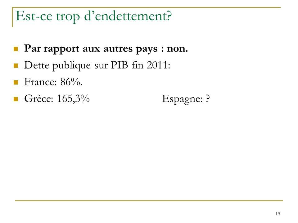 15 Est-ce trop dendettement? Par rapport aux autres pays : non. Dette publique sur PIB fin 2011: France: 86%. Grèce: 165,3%Espagne: ?