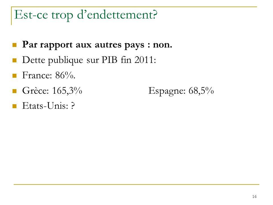 16 Est-ce trop dendettement? Par rapport aux autres pays : non. Dette publique sur PIB fin 2011: France: 86%. Grèce: 165,3%Espagne: 68,5% Etats-Unis: