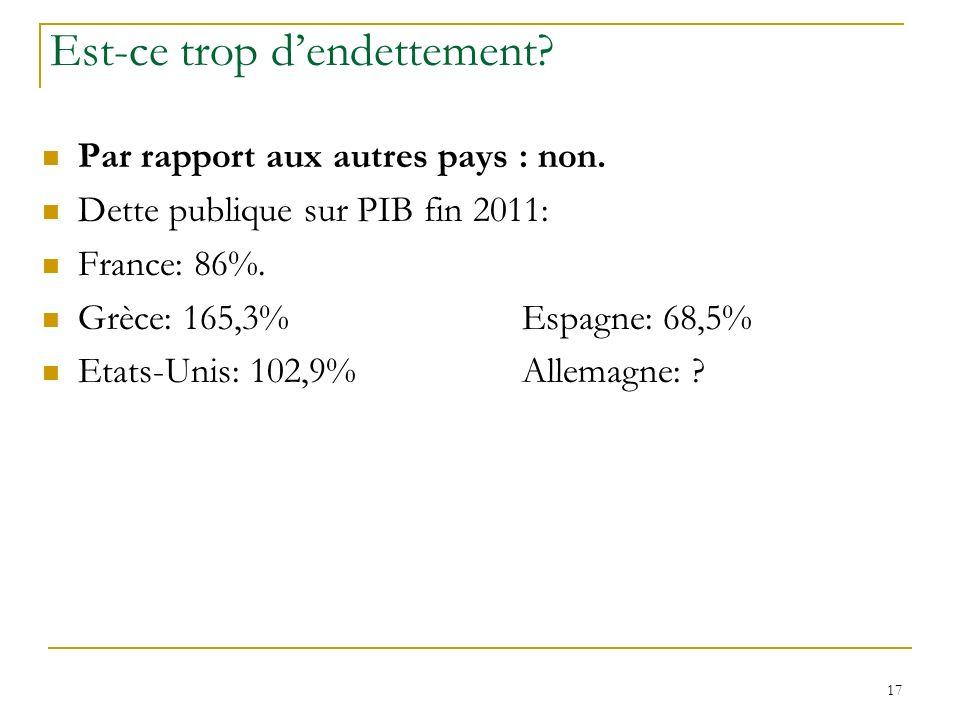 17 Est-ce trop dendettement? Par rapport aux autres pays : non. Dette publique sur PIB fin 2011: France: 86%. Grèce: 165,3%Espagne: 68,5% Etats-Unis: