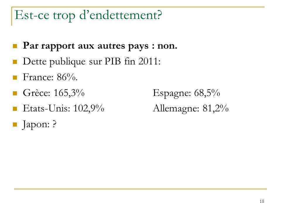 18 Est-ce trop dendettement? Par rapport aux autres pays : non. Dette publique sur PIB fin 2011: France: 86%. Grèce: 165,3%Espagne: 68,5% Etats-Unis: