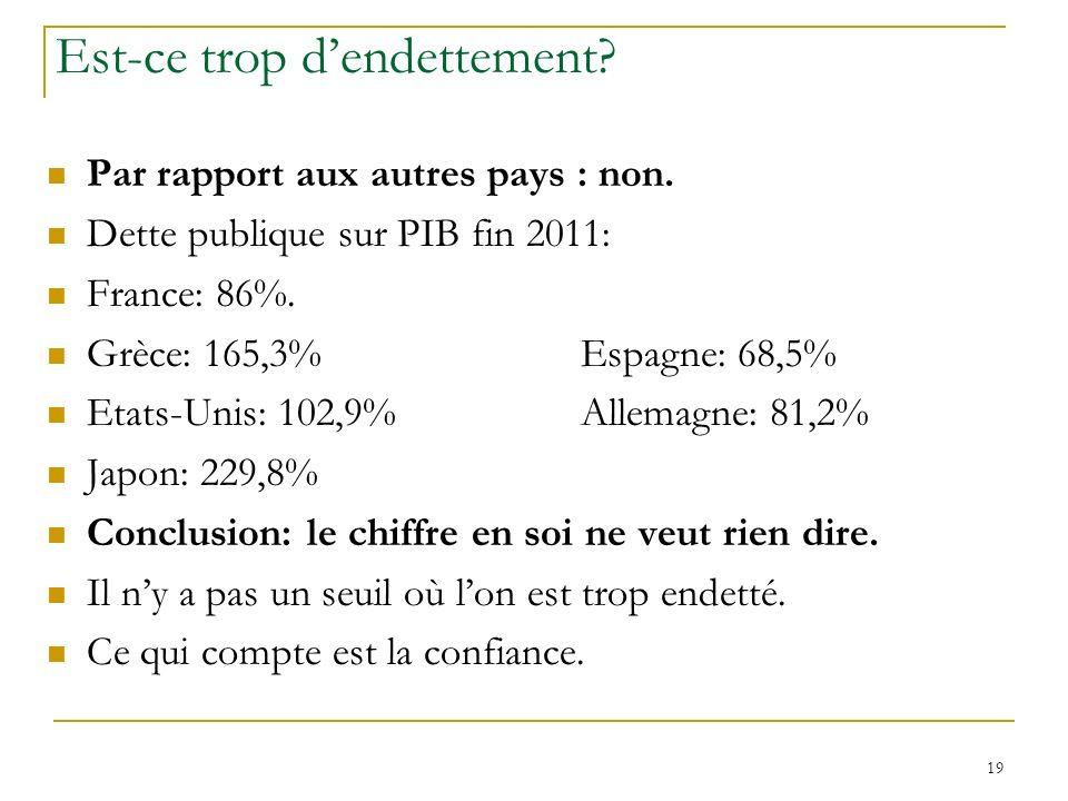 19 Est-ce trop dendettement? Par rapport aux autres pays : non. Dette publique sur PIB fin 2011: France: 86%. Grèce: 165,3%Espagne: 68,5% Etats-Unis: