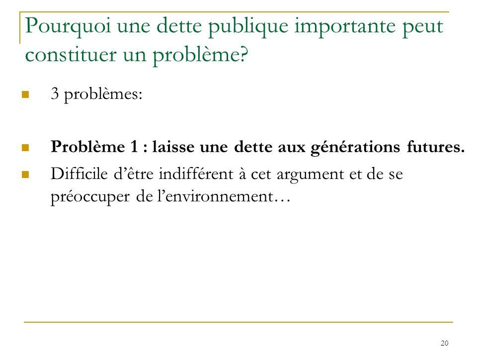 20 Pourquoi une dette publique importante peut constituer un problème? 3 problèmes: Problème 1 : laisse une dette aux générations futures. Difficile d