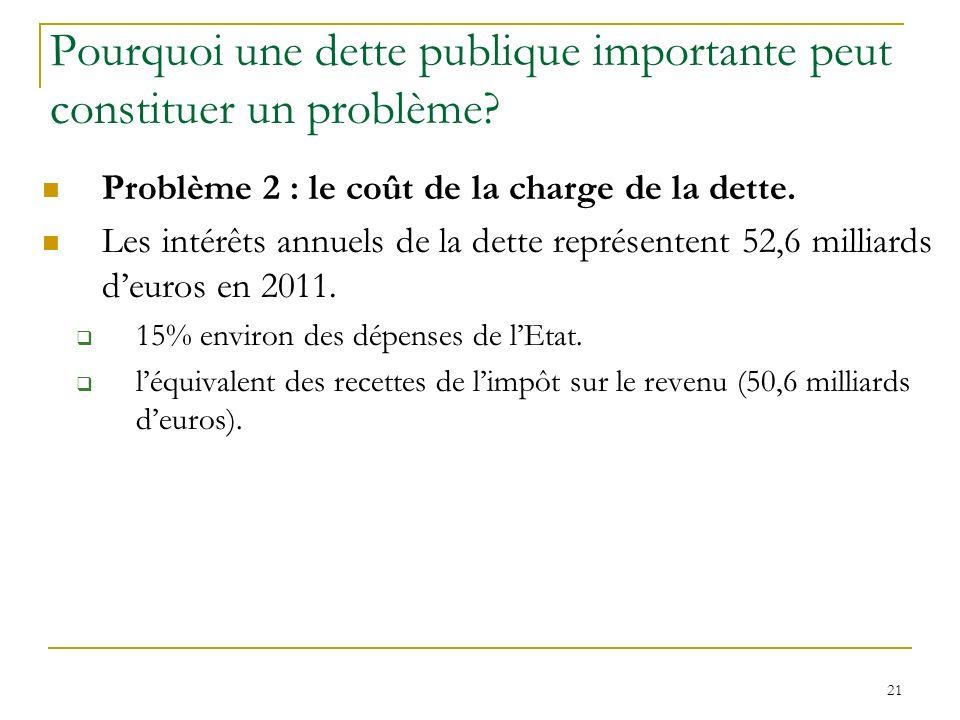 21 Pourquoi une dette publique importante peut constituer un problème? Problème 2 : le coût de la charge de la dette. Les intérêts annuels de la dette
