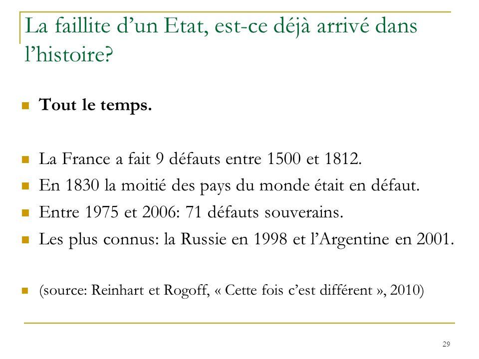29 La faillite dun Etat, est-ce déjà arrivé dans lhistoire? Tout le temps. La France a fait 9 défauts entre 1500 et 1812. En 1830 la moitié des pays d