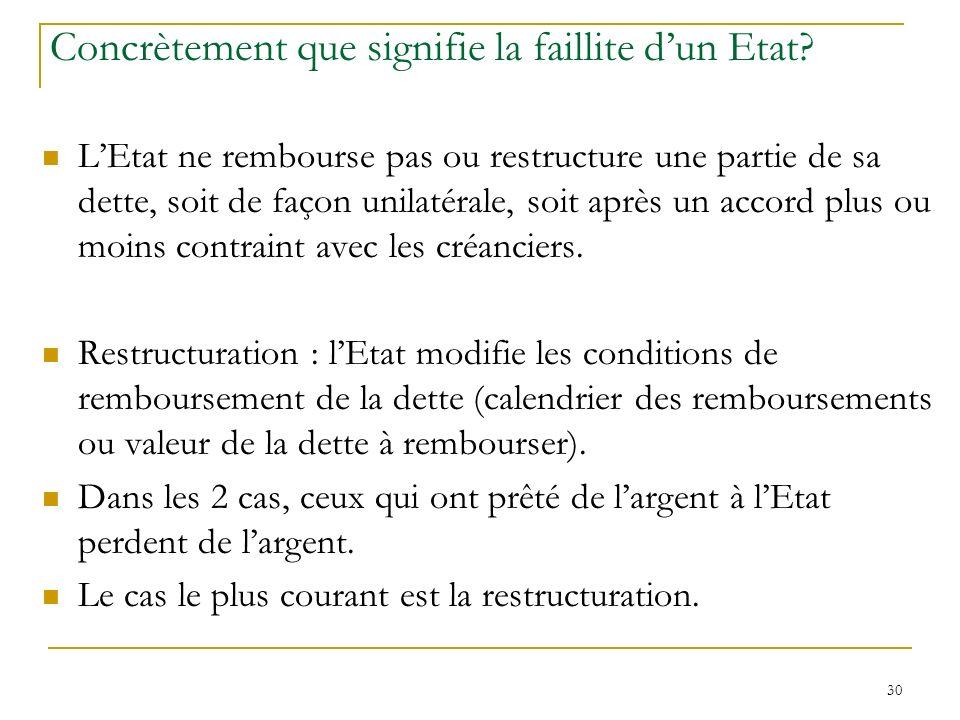 30 Concrètement que signifie la faillite dun Etat? LEtat ne rembourse pas ou restructure une partie de sa dette, soit de façon unilatérale, soit après
