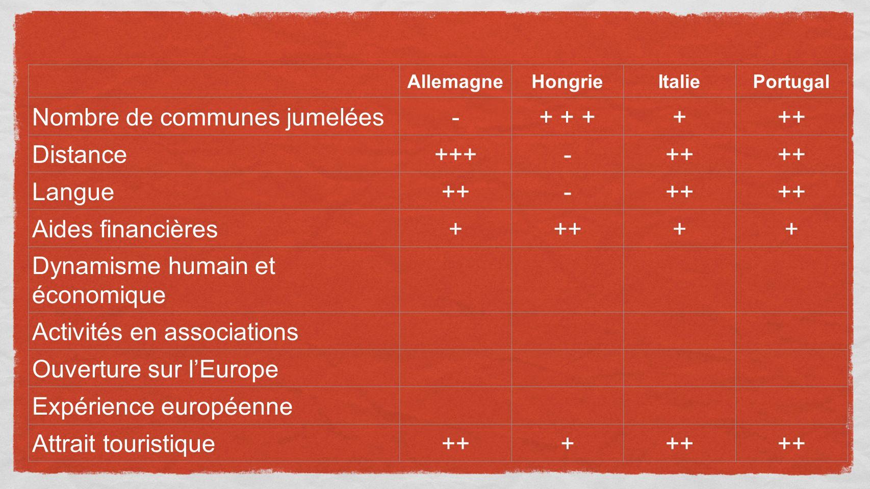AllemagneHongrieItaliePortugal Nombre de communes jumelées-+ + ++++ Distance+++-++ Langue++- Aides financières+++++ Dynamisme humain et économique Activités en associations Ouverture sur lEurope Expérience européenne Attrait touristique+++