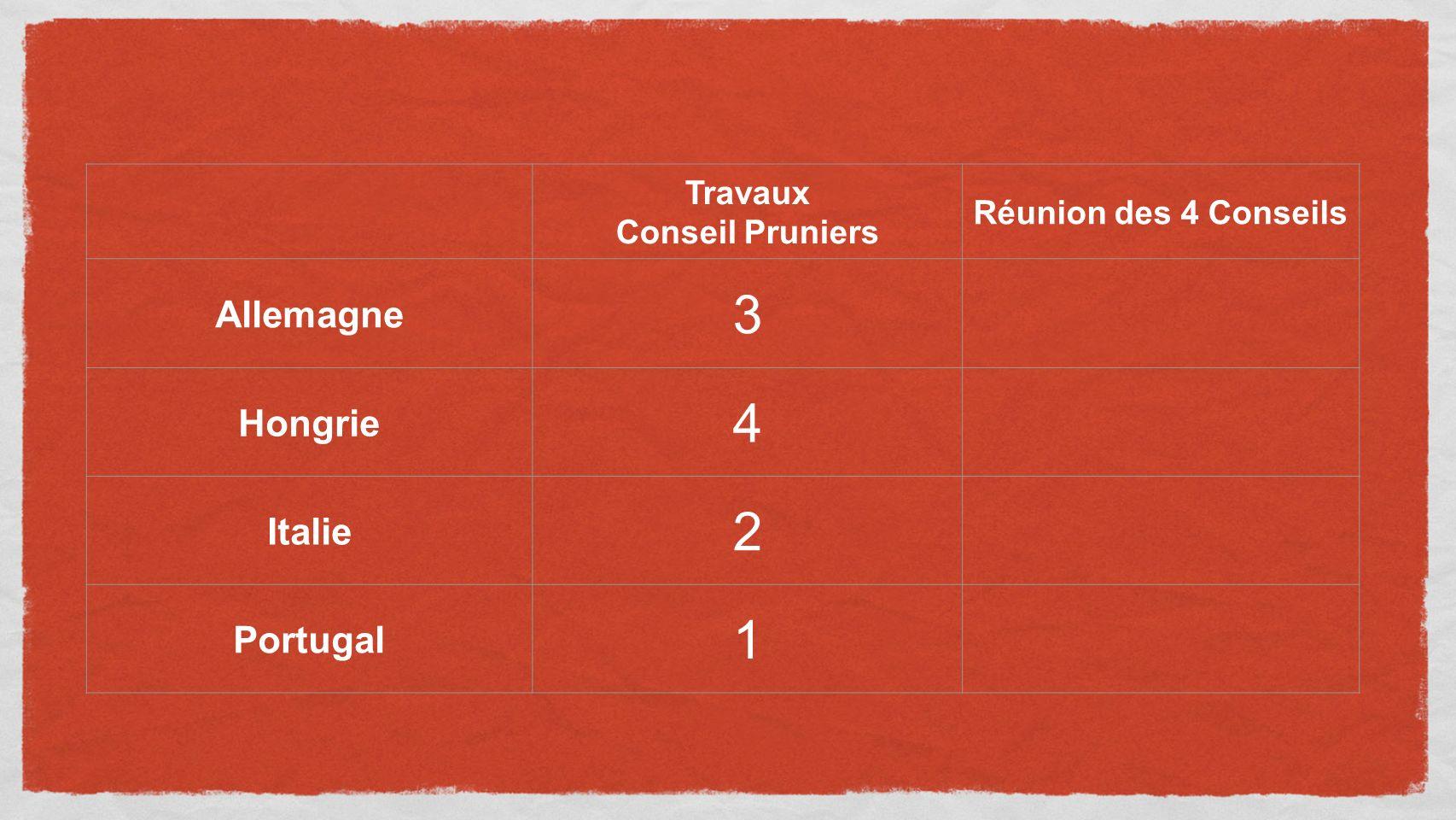 Travaux Conseil Pruniers Réunion des 4 Conseils Allemagne 3 Hongrie 4 Italie 2 Portugal 1