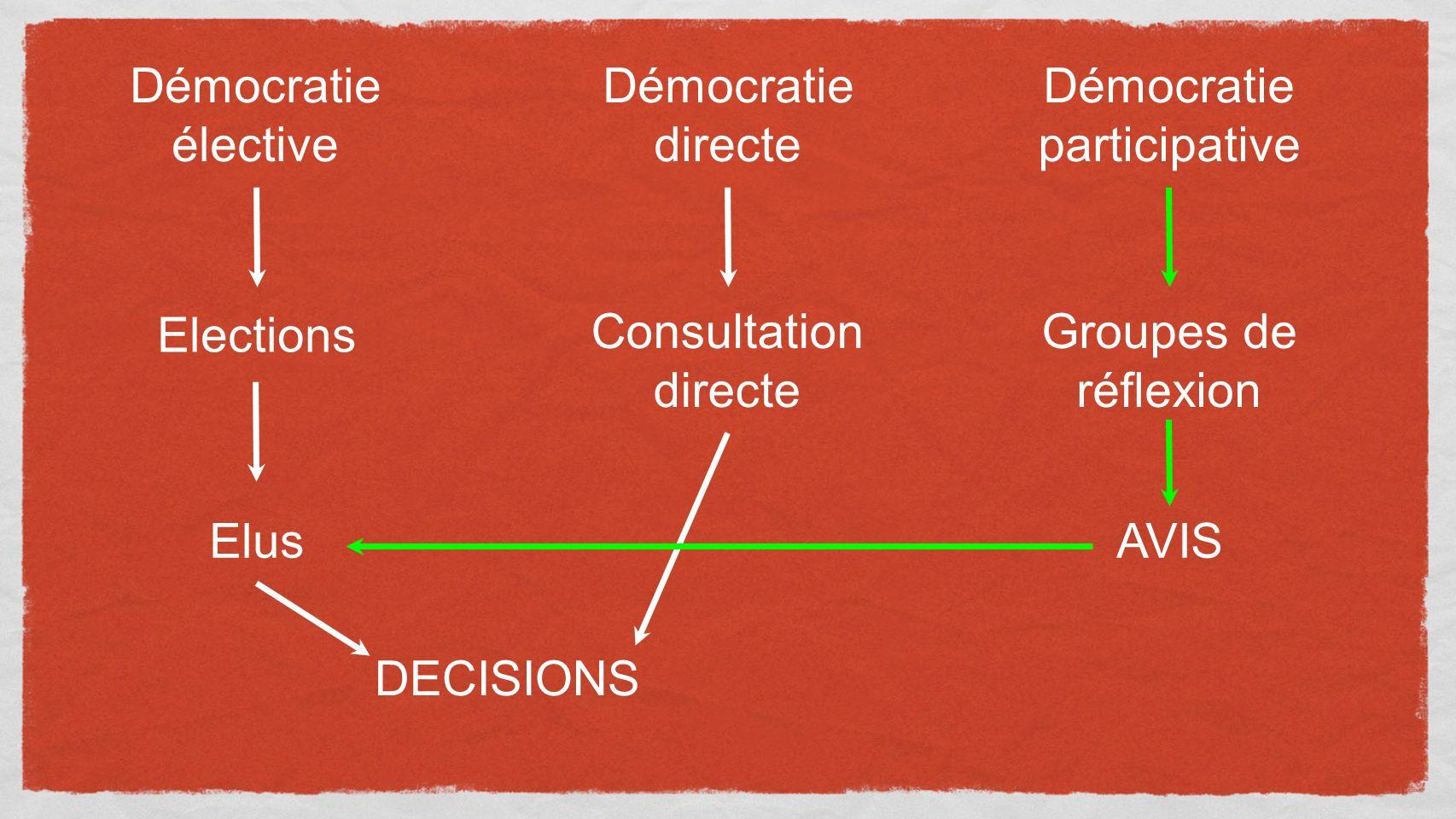 Démocratie élective Démocratie directe Démocratie participative Elections Elus DECISIONS Consultation directe Groupes de réflexion AVIS
