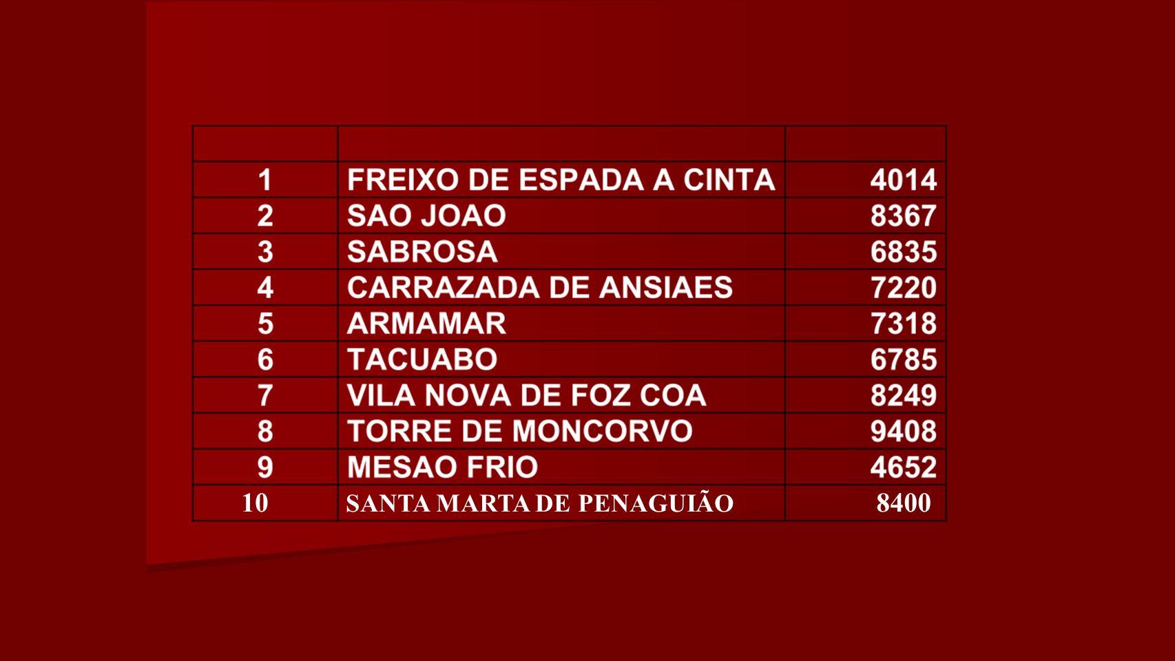 SANTA MARTA DE PENAGUIÃO 108400