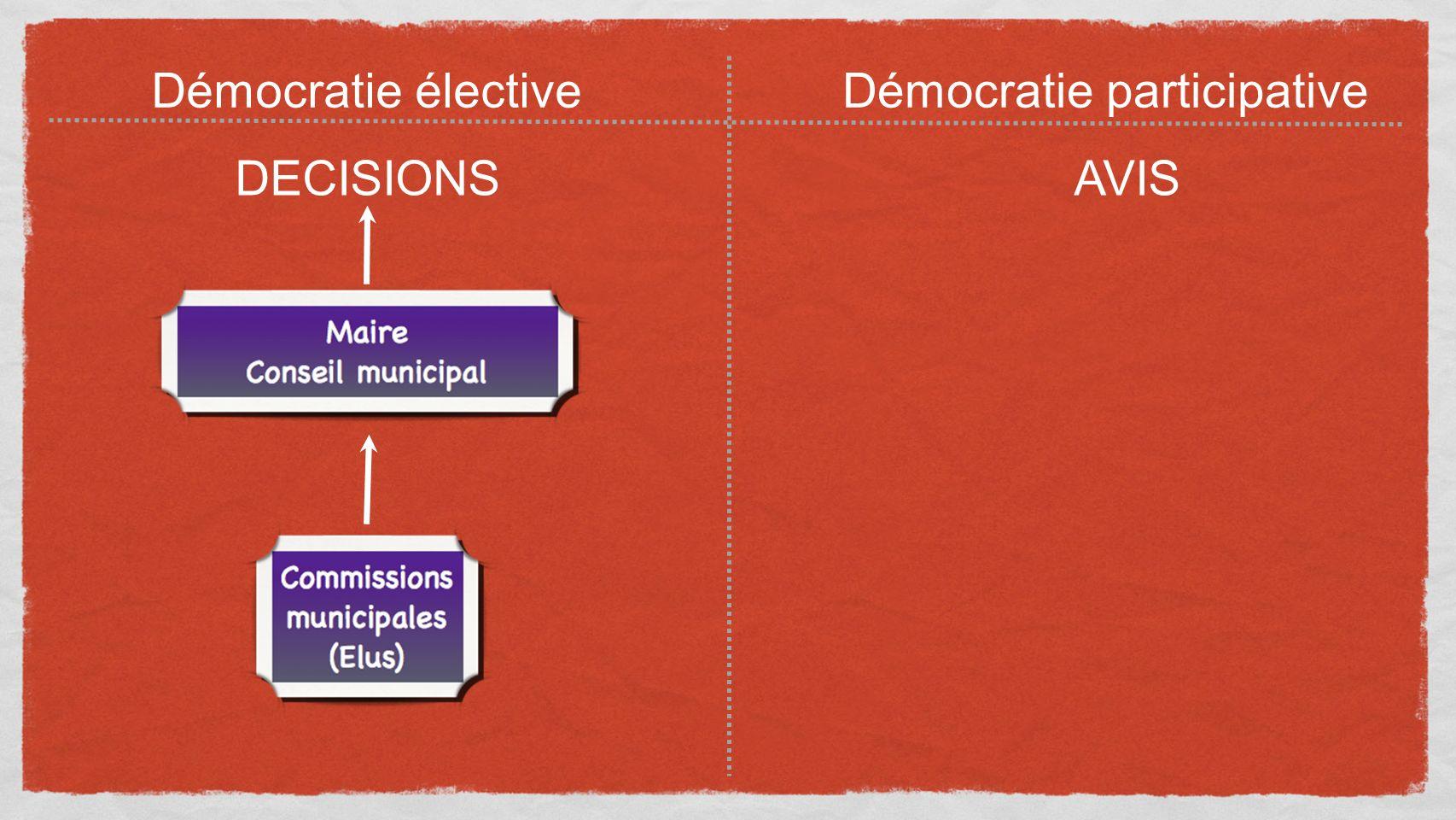 Démocratie électiveDémocratie participative DECISIONSAVIS