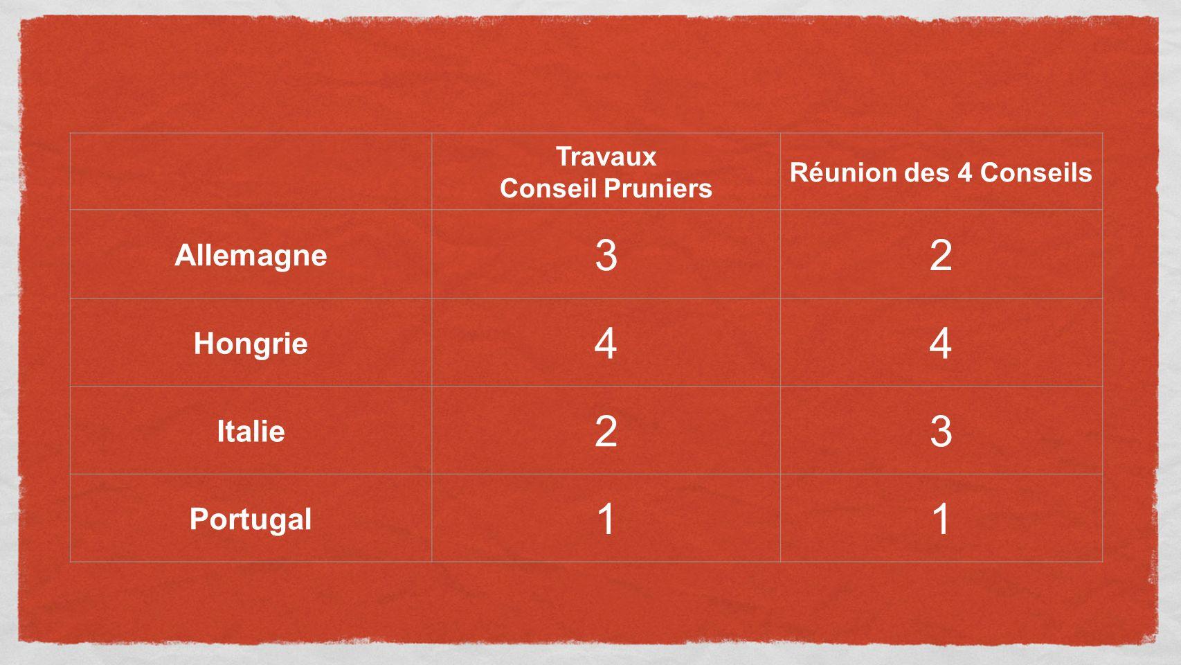 Travaux Conseil Pruniers Réunion des 4 Conseils Allemagne 32 Hongrie 44 Italie 23 Portugal 11