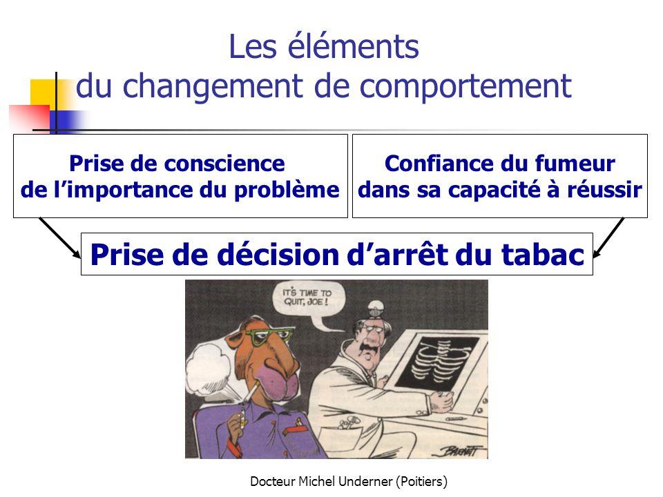 Docteur Michel Underner (Poitiers) Les éléments du changement de comportement Prise de conscience de limportance du problème Confiance du fumeur dans