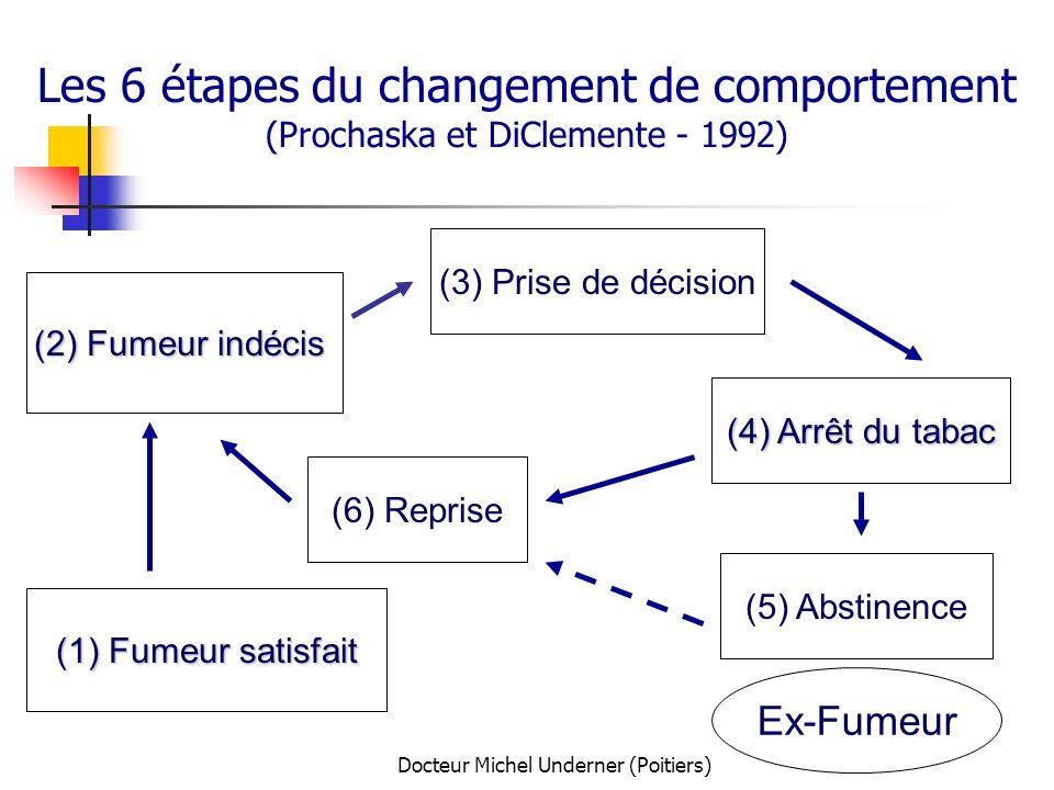 Docteur Michel Underner (Poitiers) Les 6 étapes du changement de comportement (Prochaska et DiClemente - 1992) (1) Fumeur satisfait (2) Fumeur indécis