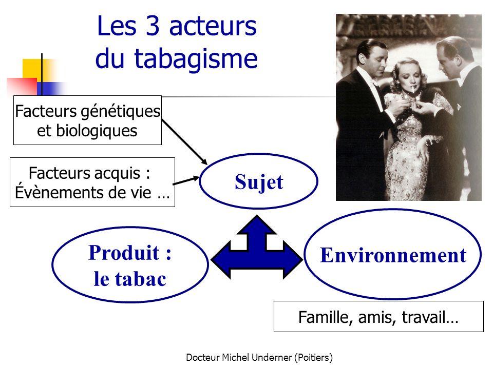 Docteur Michel Underner (Poitiers) Les 3 acteurs du tabagisme Sujet Produit : le tabac Environnement Facteurs génétiques et biologiques Facteurs acqui