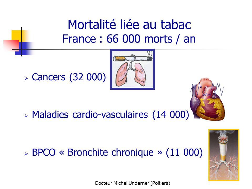 Docteur Michel Underner (Poitiers) Mortalité liée au tabac France : 66 000 morts / an Cancers (32 000) Maladies cardio-vasculaires (14 000) BPCO « Bro