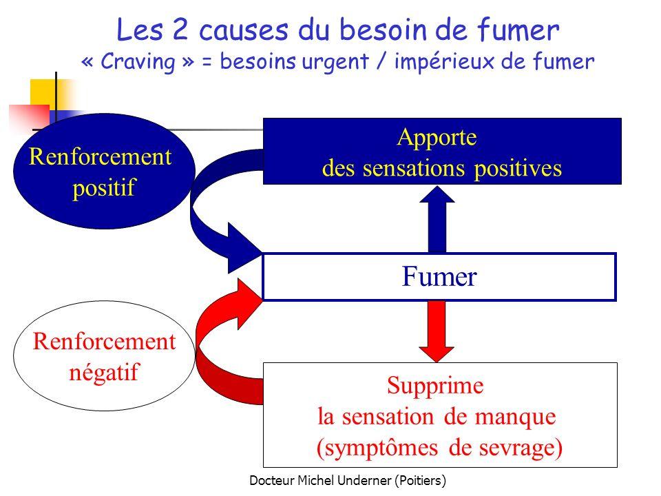 Docteur Michel Underner (Poitiers) Les 2 causes du besoin de fumer « Craving » = besoins urgent / impérieux de fumer Fumer Supprime la sensation de ma