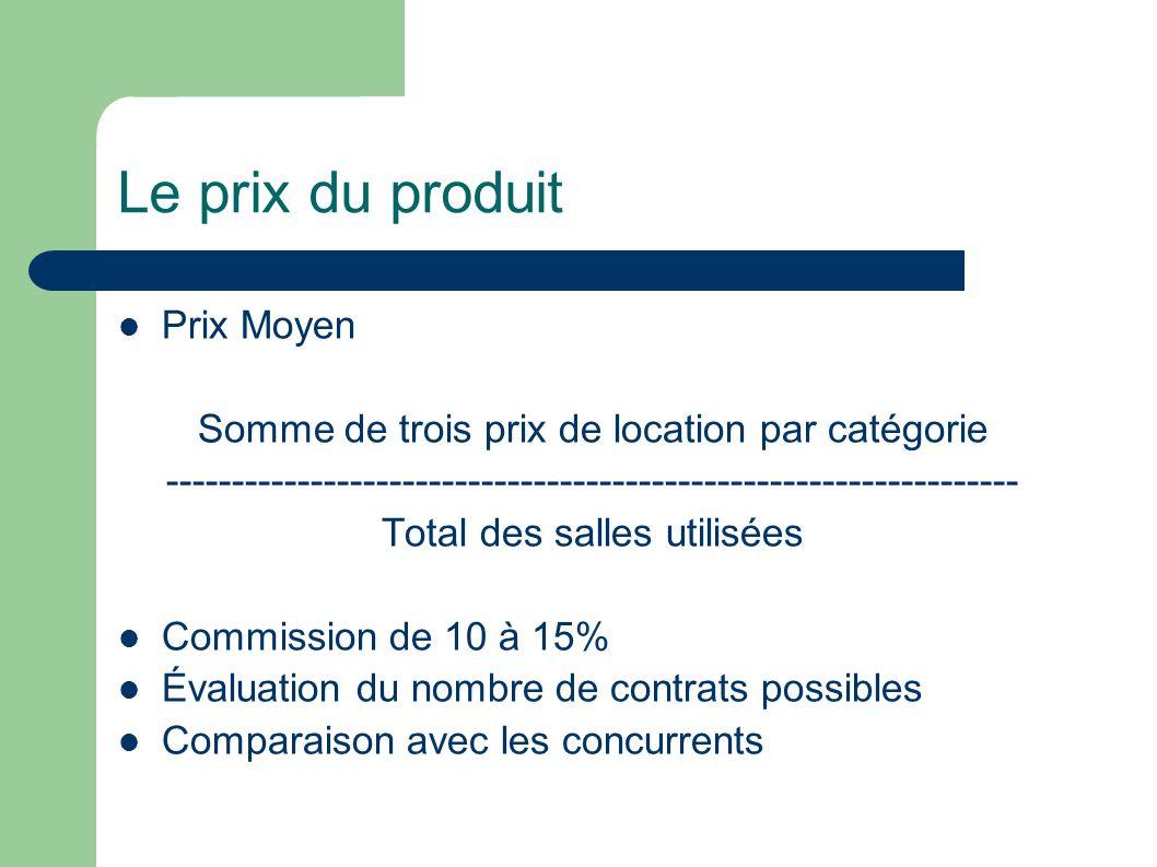 Le prix du produit Prix Moyen Somme de trois prix de location par catégorie ----------------------------------------------------------------- Total de