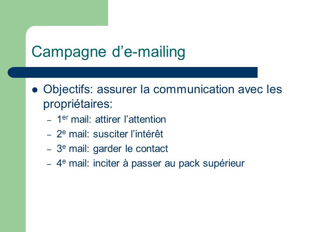 Campagne de-mailing Objectifs: assurer la communication avec les propriétaires: – 1 er mail: attirer lattention – 2 e mail: susciter lintérêt – 3 e ma