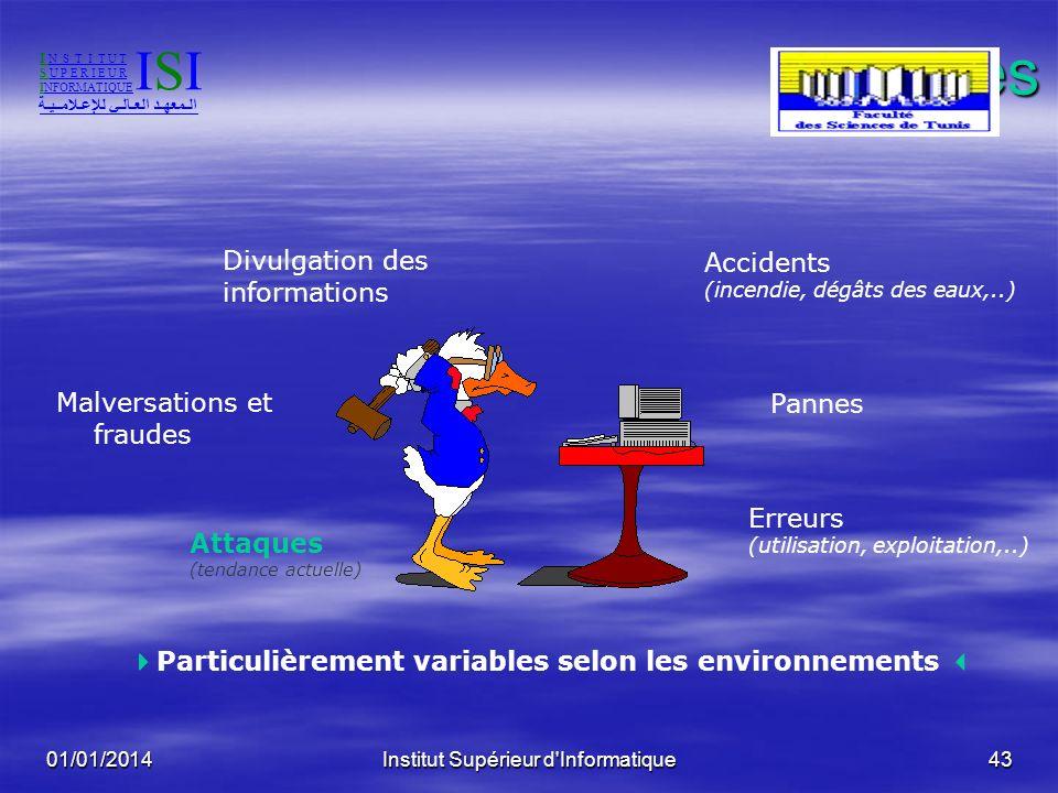 01/01/2014Institut Supérieur d'Informatique42 Risques 3 types de Risques 3 types de Risques Exposition naturelle Exposition naturelle Intention de lag