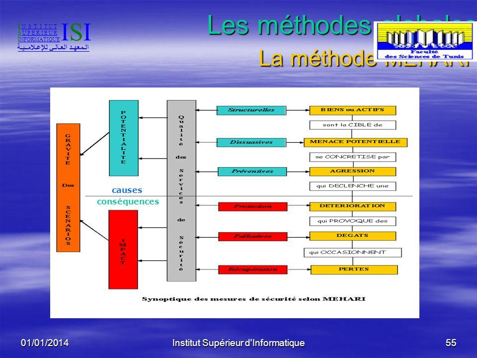 01/01/2014Institut Supérieur d'Informatique54 Les méthodes globales: La méthode MEHARI Développée par la commission Méthodes du CLUSIF Développée par