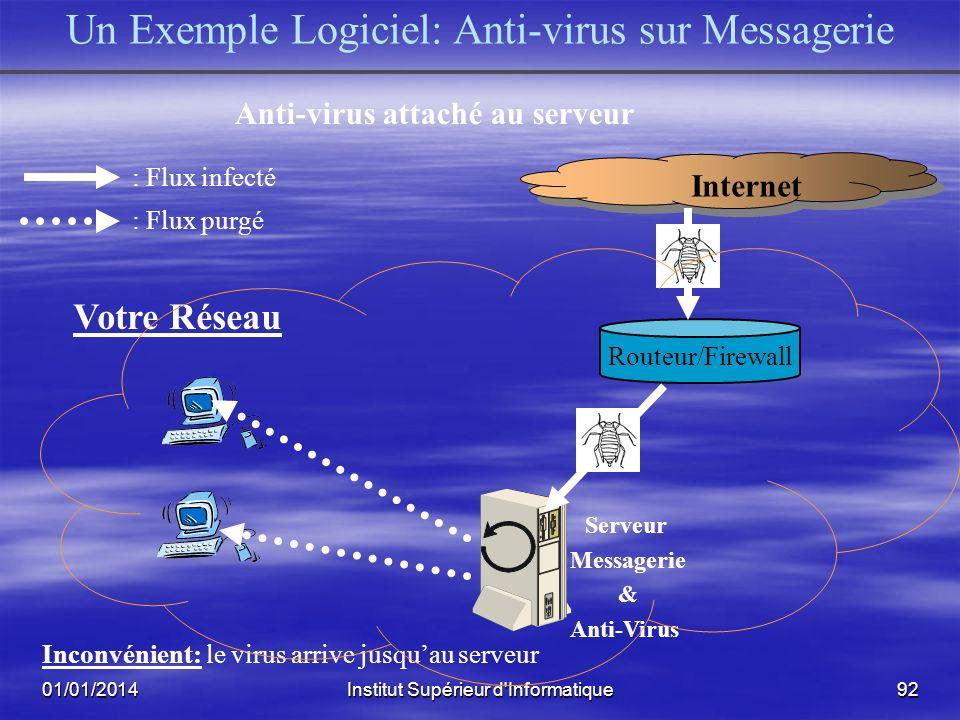 01/01/2014Institut Supérieur d'Informatique91 Logiciels/Proxy AntiVirus Acquérir un logiciel antivirus très répondu Acquérir un logiciel antivirus trè