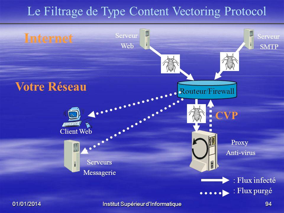 01/01/2014Institut Supérieur d'Informatique93 Routeur/Firewall Votre Réseau Serveurs Messagerie Proxy Anti-virus & http & ftp : Flux infecté : Flux pu