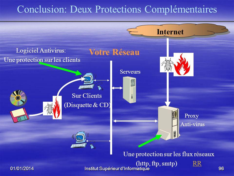 01/01/2014Institut Supérieur d'Informatique95 Toujours se Souvenir Que: Le filtrage « au vol » doit être rapide pour les services Web et FTP Une détec