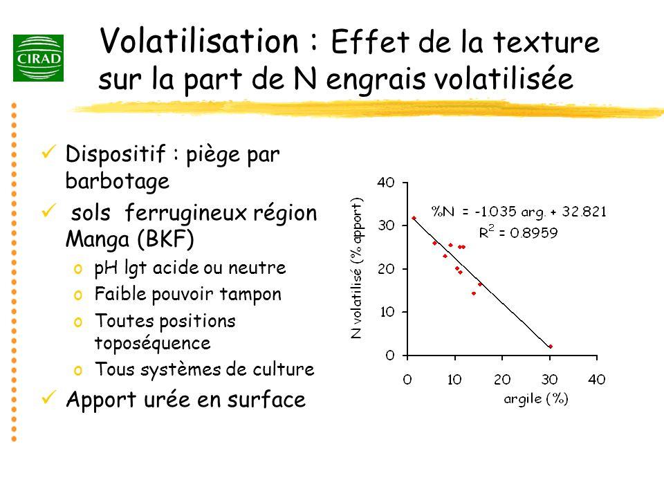 Volatilisation : Effet de la texture sur la part de N engrais volatilisée Dispositif : piège par barbotage sols ferrugineux région Manga (BKF) opH lgt