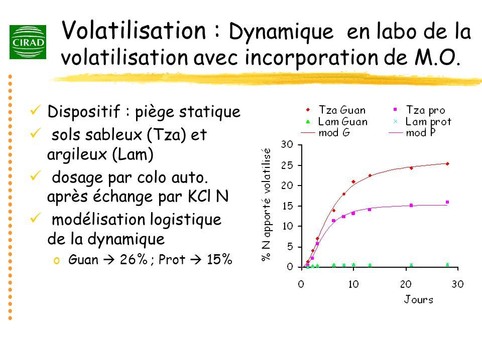 Volatilisation : Dynamique en labo de la volatilisation avec incorporation de M.O. Dispositif : piège statique sols sableux (Tza) et argileux (Lam) do