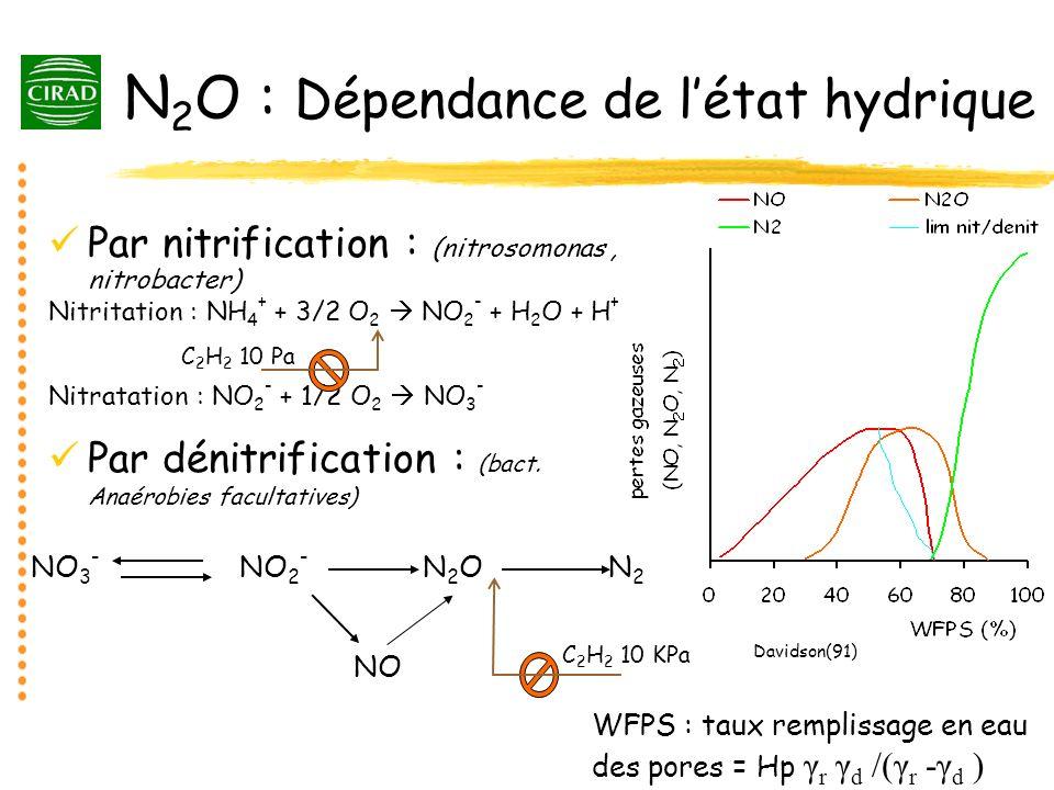 N 2 O : Dépendance de létat hydrique Par nitrification : (nitrosomonas, nitrobacter) Nitritation : NH 4 + + 3/2 O 2 NO 2 - + H 2 O + H + Nitratation :