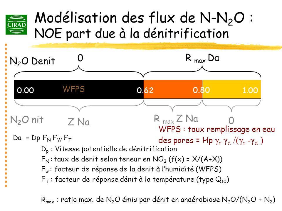 Modélisation des flux de N-N 2 O : NOE part due à la dénitrification 0.62 0.80 1.000.00 WFPS N 2 O Denit N 2 O nit Z Na R max Z Na 0 0 R max Da Da = D