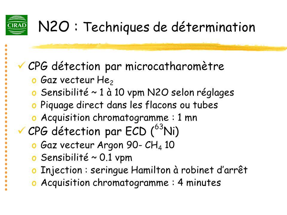 N2O : Techniques de détermination CPG détection par microcatharomètre oGaz vecteur He 2 oSensibilité ~ 1 à 10 vpm N2O selon réglages oPiquage direct d