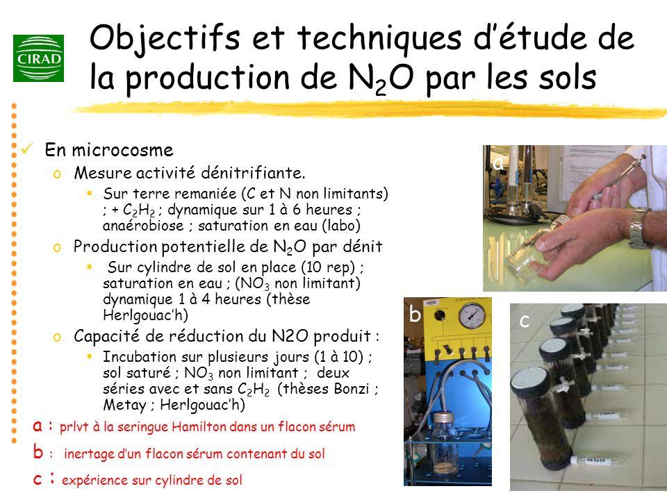 Objectifs et techniques détude de la production de N 2 O par les sols En microcosme oMesure activité dénitrifiante. Sur terre remaniée (C et N non lim