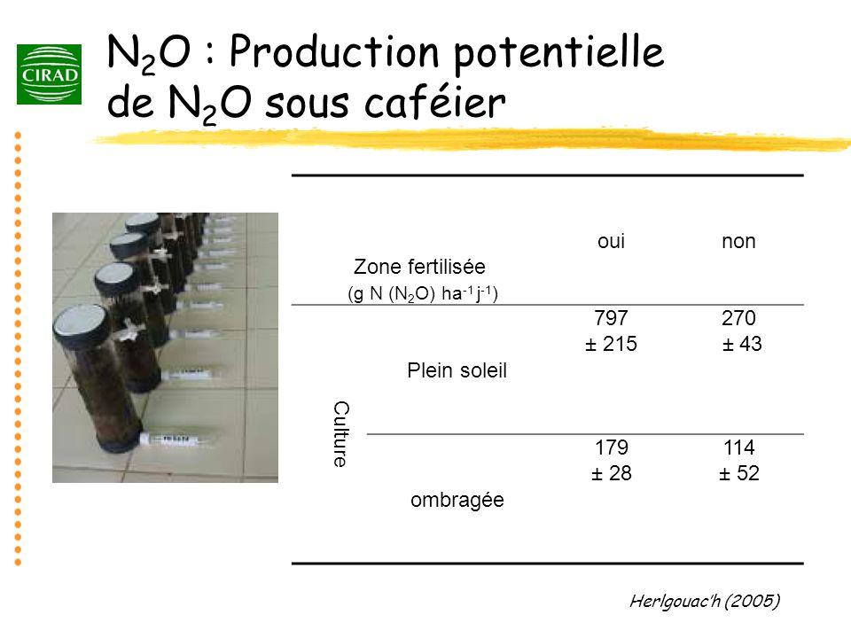 N 2 O : Production potentielle de N 2 O sous caféier Zone fertilisée (g N (N 2 O) ha -1 j -1 ) ouinon Culture Plein soleil 797 ± 215 270 ± 43 ombragée