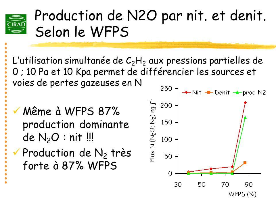 Production de N2O par nit. et denit. Selon le WFPS Même à WFPS 87% production dominante de N 2 O : nit !!! Production de N 2 très forte à 87% WFPS Lut