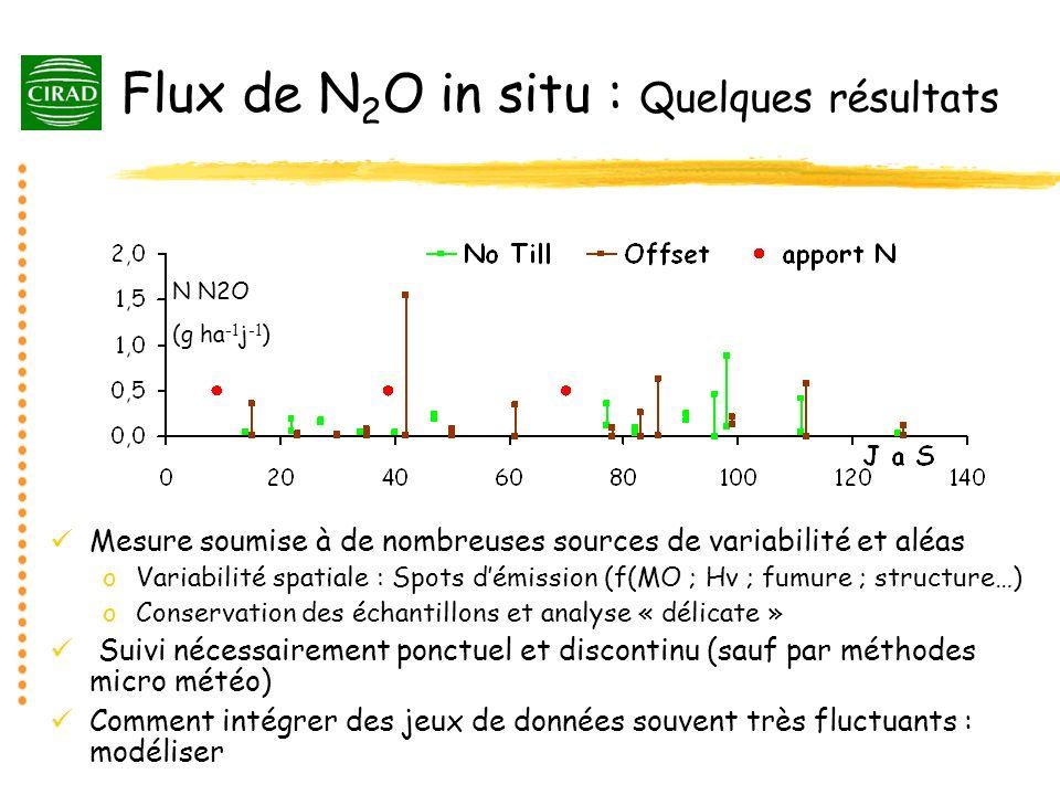 Flux de N 2 O in situ : Quelques résultats Mesure soumise à de nombreuses sources de variabilité et aléas oVariabilité spatiale : Spots démission (f(M