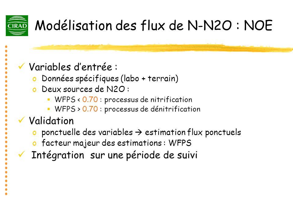 Modélisation des flux de N-N2O : NOE Variables dentrée : oDonnées spécifiques (labo + terrain) oDeux sources de N2O : WFPS < 0.70 : processus de nitri
