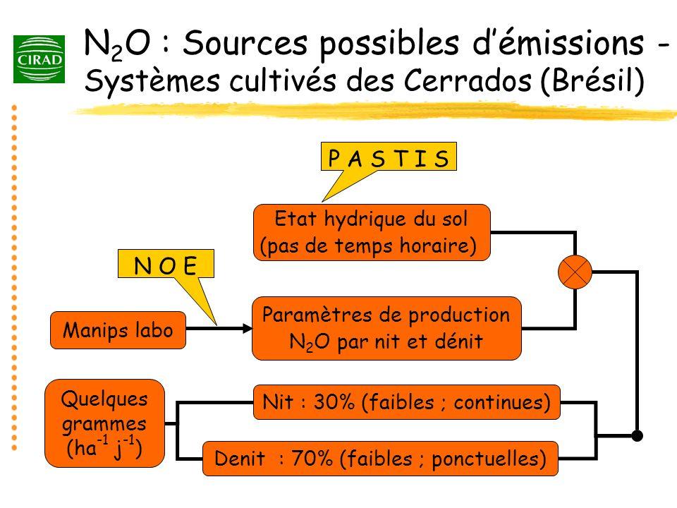 N 2 O : Sources possibles démissions - Systèmes cultivés des Cerrados (Brésil) Etat hydrique du sol (pas de temps horaire) P A S T I S Paramètres de p