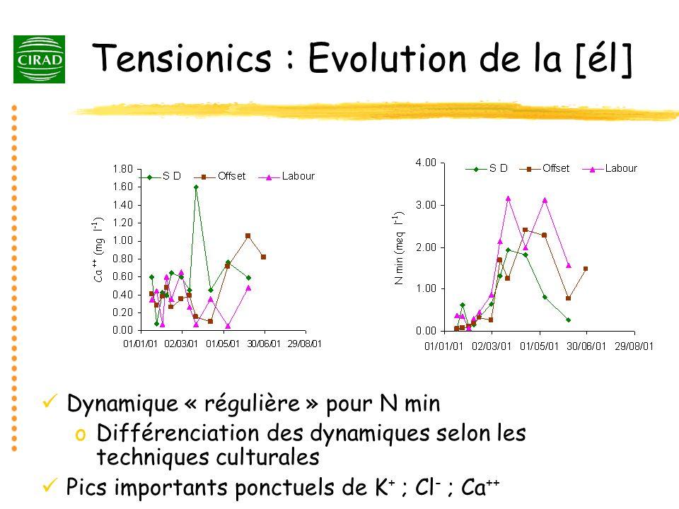 Tensionics : Evolution de la [él] Dynamique « régulière » pour N min oDifférenciation des dynamiques selon les techniques culturales Pics importants p