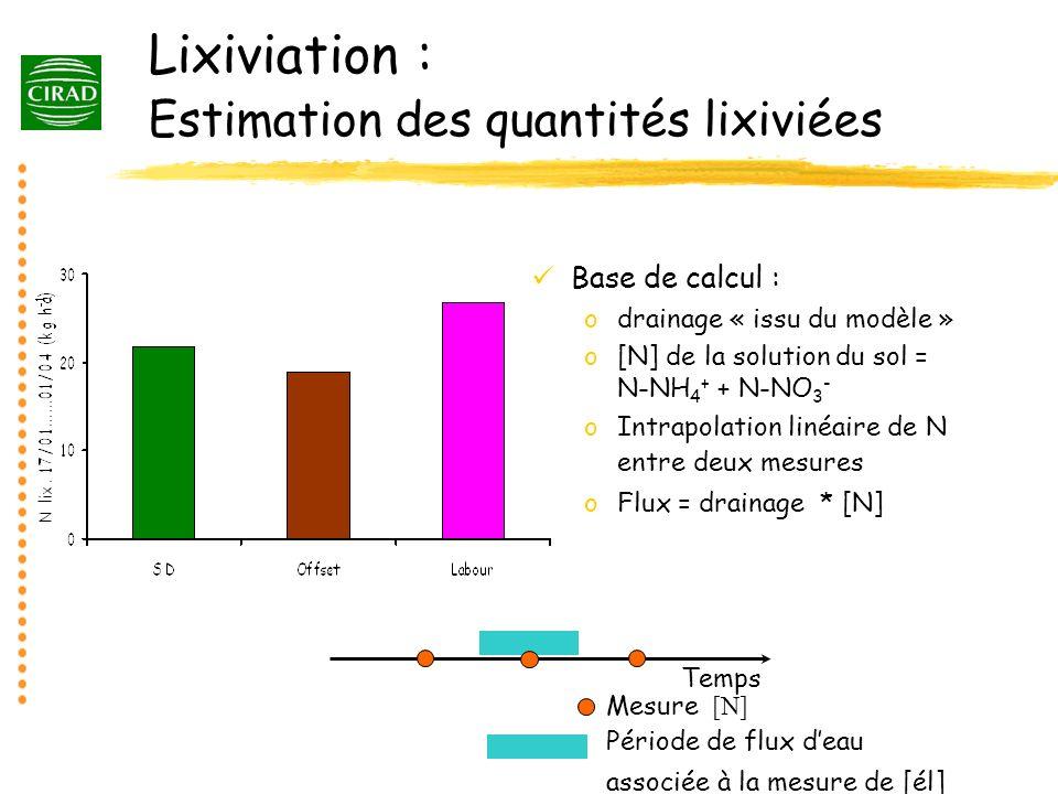 Lixiviation : Estimation des quantités lixiviées Base de calcul : odrainage « issu du modèle » o[N] de la solution du sol = N-NH 4 + + N-NO 3 - oIntra