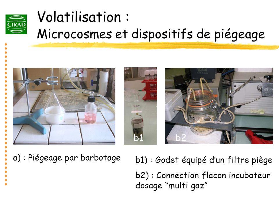 Volatilisation : Microcosmes et dispositifs de piégeage a) : Piégeage par barbotage b1) : Godet équipé dun filtre piège b2) : Connection flacon incuba