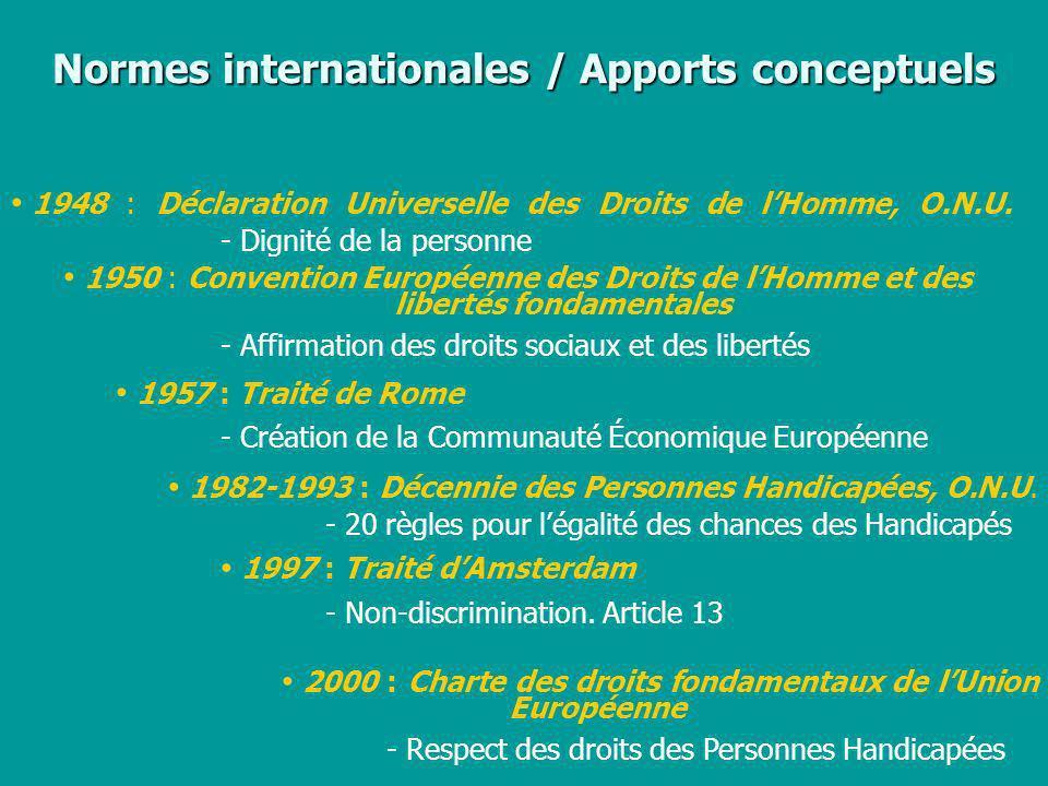 Normes internationales / Apports conceptuels 1948 : Déclaration Universelle des Droits de lHomme, O.N.U. - Dignité de la personne 1950 : Convention Eu