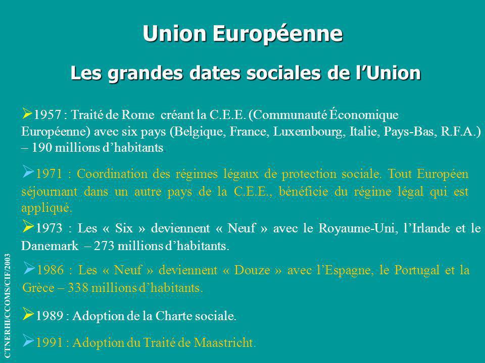Union Européenne Les grandes dates sociales de lUnion CTNERHI/CCOMS/CIF/2003 1957 : Traité de Rome créant la C.E.E. (Communauté Économique Européenne)